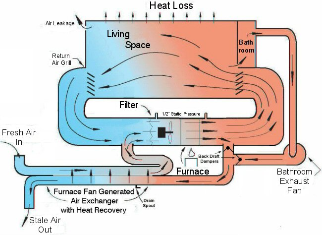 Mechanics of a Furnace Fan Driven Air Exchanger