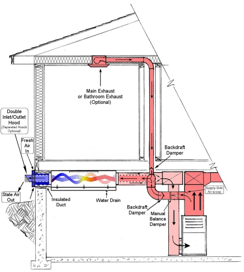 HAE - Hoyme Air Exchanger - House